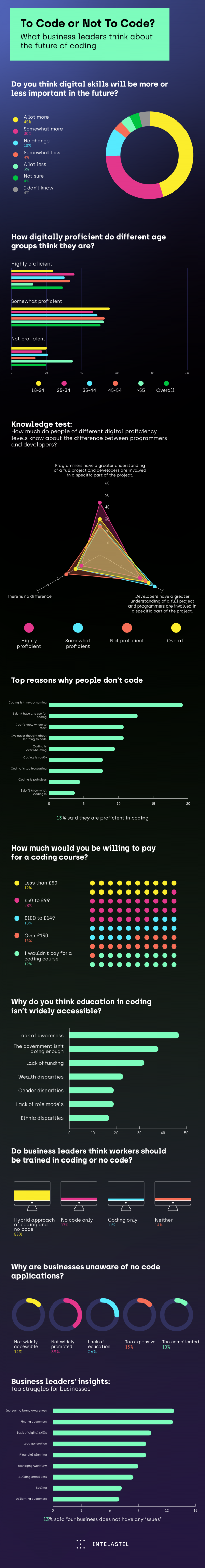 Survey results showing UK business leaders' sentiment towards the future of coding in the workplace